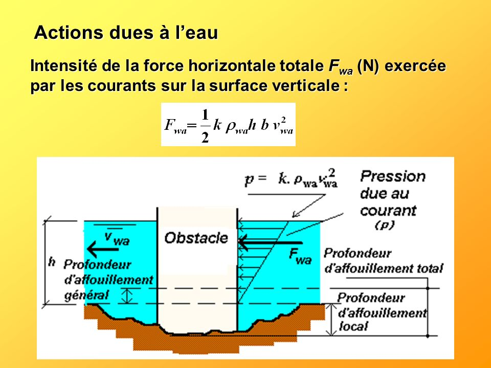 Actions dues à leau Intensité de la force horizontale totale F wa (N) exercée par les courants sur la surface verticale :