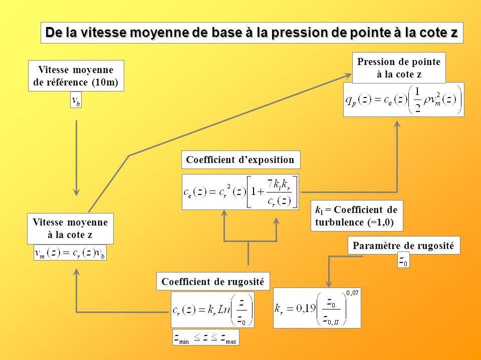 Coefficient dexposition Coefficient de rugositéVitesse moyenne à la cote z Pression de pointe à la cote z Vitesse moyenne de référence (10m) Paramètre