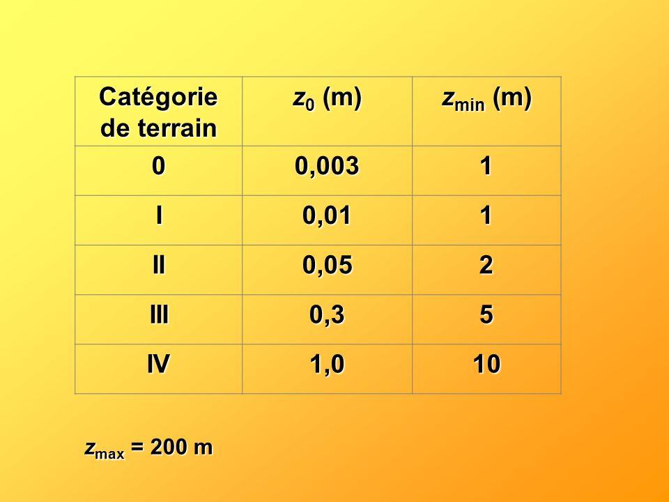Catégorie de terrain z 0 (m) z min (m) 00,0031 I0,011 II0,052 III0,35 IV1,010 z max = 200 m