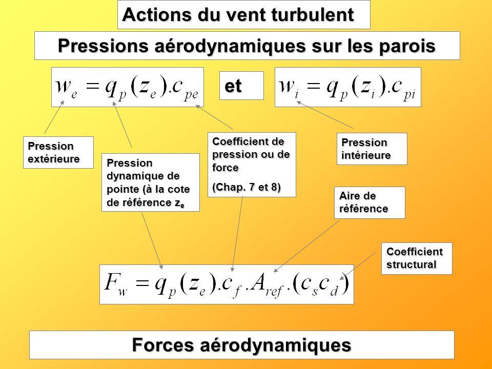 Actions du vent turbulent Pressions aérodynamiques sur les parois Pression extérieure Pression dynamique de pointe (à la cote de référence z e Coeffic