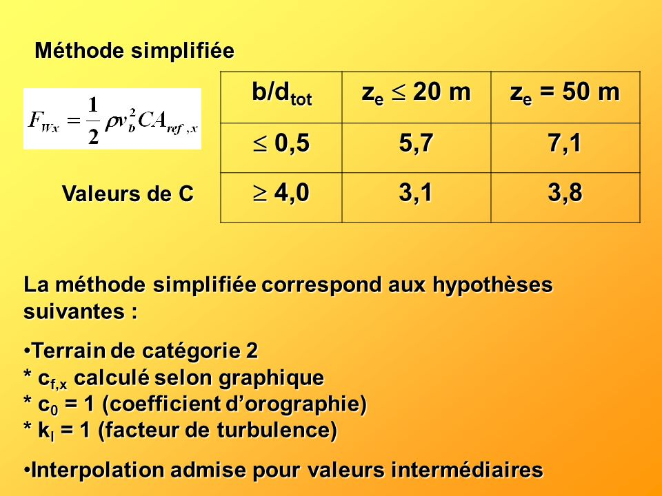 Méthode simplifiée b/d tot z e 20 m z e = 50 m 0,5 0,55,77,1 4,0 4,03,13,8 Valeurs de C La méthode simplifiée correspond aux hypothèses suivantes : Te