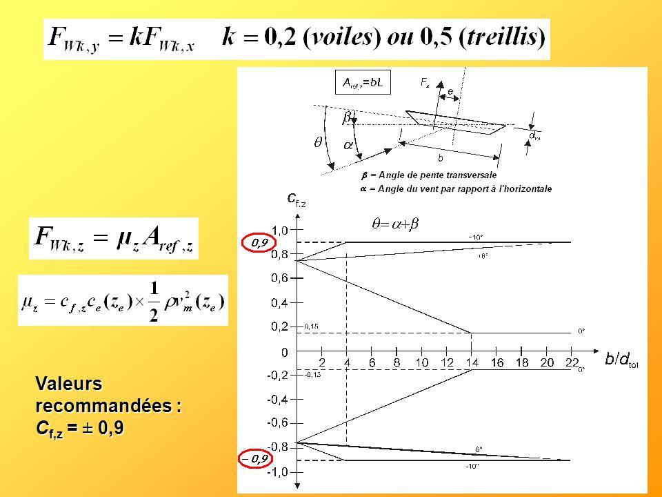Valeurs recommandées : C f,z = ± 0,9