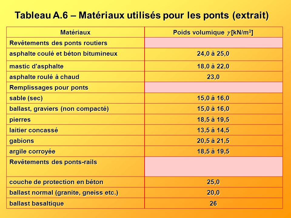 Tableau A.6 – Matériaux utilisés pour les ponts Tableau A.6 – Matériaux utilisés pour les ponts (extrait) 26 ballast basaltique 20,0 ballast normal (g