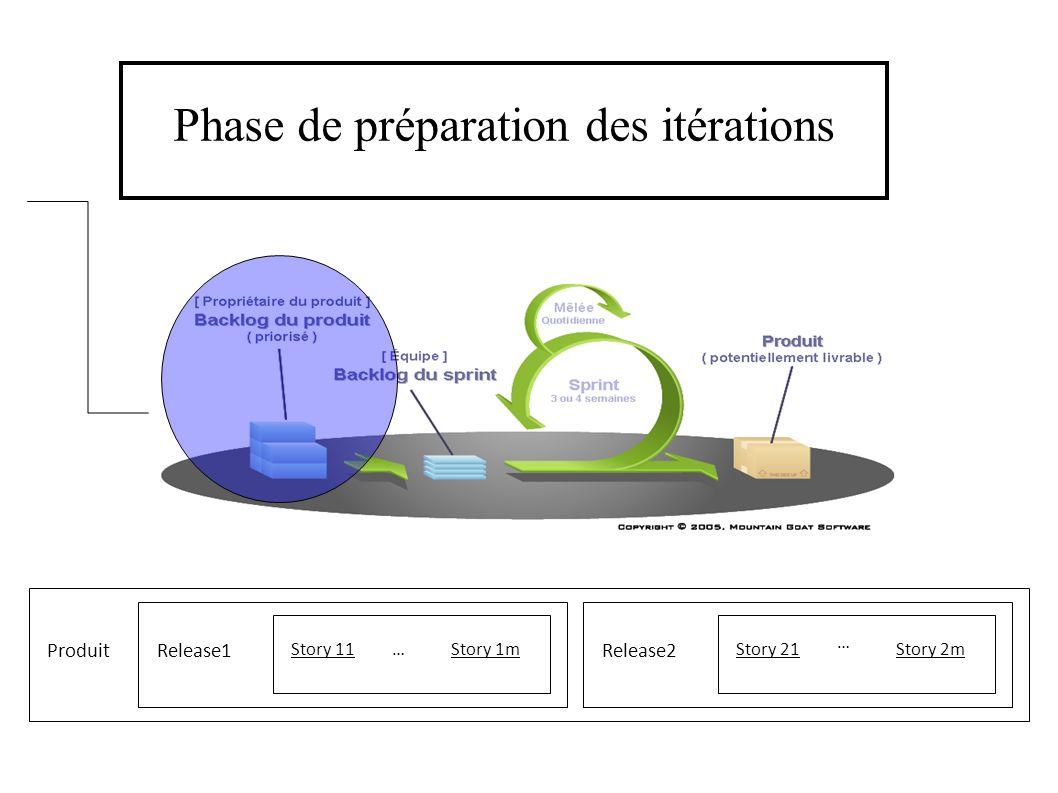 Phase de préparation des itérations Produit Story 11 Release1 Story 1mStory 21 Release2 Story 2m… …