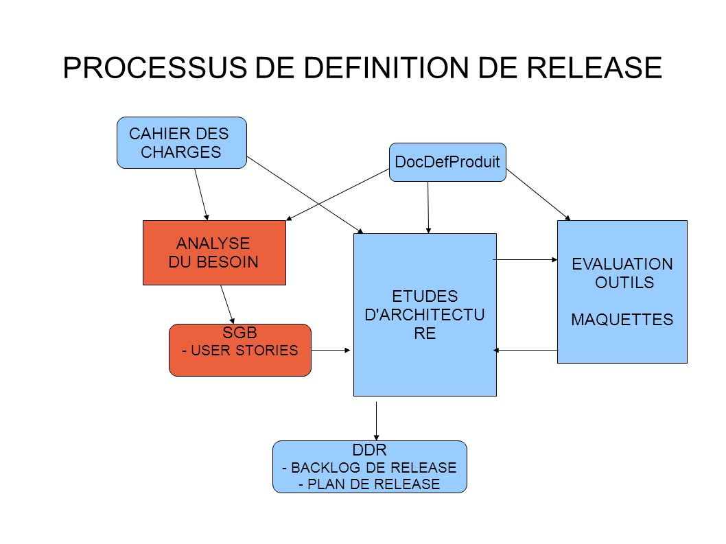 PROCESSUS DE DEFINITION DE RELEASE ANALYSE DU BESOIN ETUDES D ARCHITECTU RE CAHIER DES CHARGES DocDefProduit SGB - USER STORIES DDR - BACKLOG DE RELEASE - PLAN DE RELEASE EVALUATION OUTILS MAQUETTES