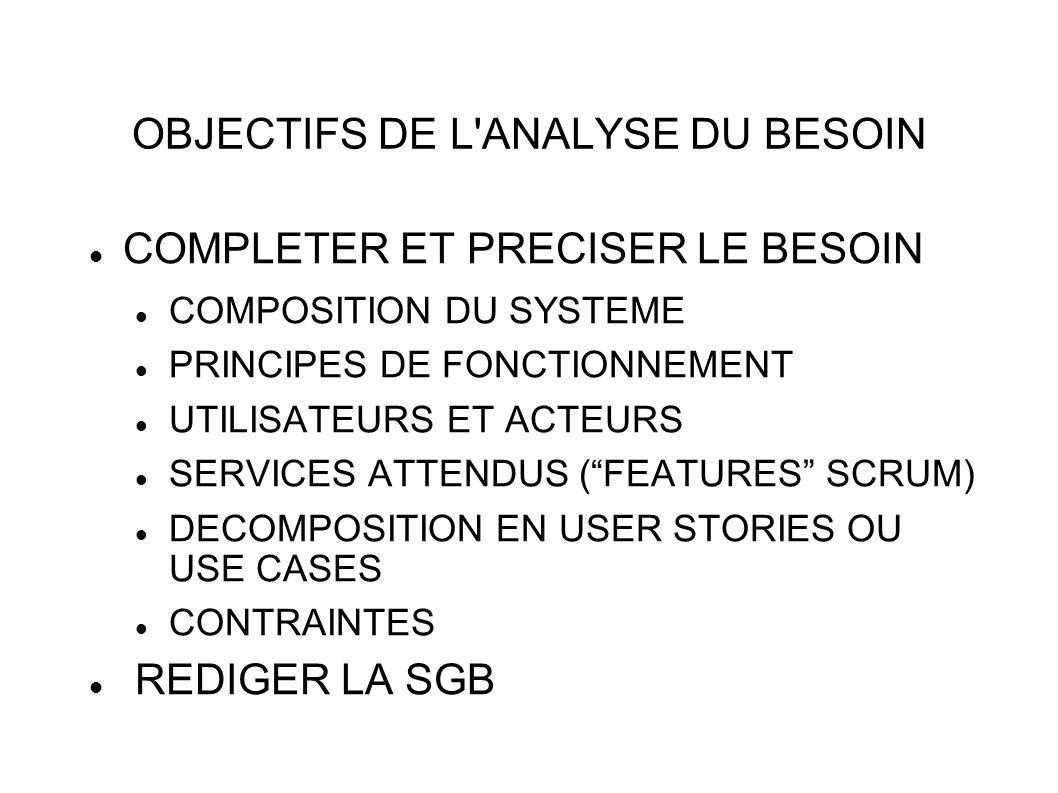 OBJECTIFS DE L ANALYSE DU BESOIN COMPLETER ET PRECISER LE BESOIN COMPOSITION DU SYSTEME PRINCIPES DE FONCTIONNEMENT UTILISATEURS ET ACTEURS SERVICES ATTENDUS (FEATURES SCRUM) DECOMPOSITION EN USER STORIES OU USE CASES CONTRAINTES REDIGER LA SGB