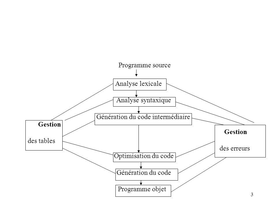3 Programme source Analyse lexicale Analyse syntaxique Génération du code intermédiaire Gestion Gestion des tables des erreurs Optimisation du code Génération du code Programme objet