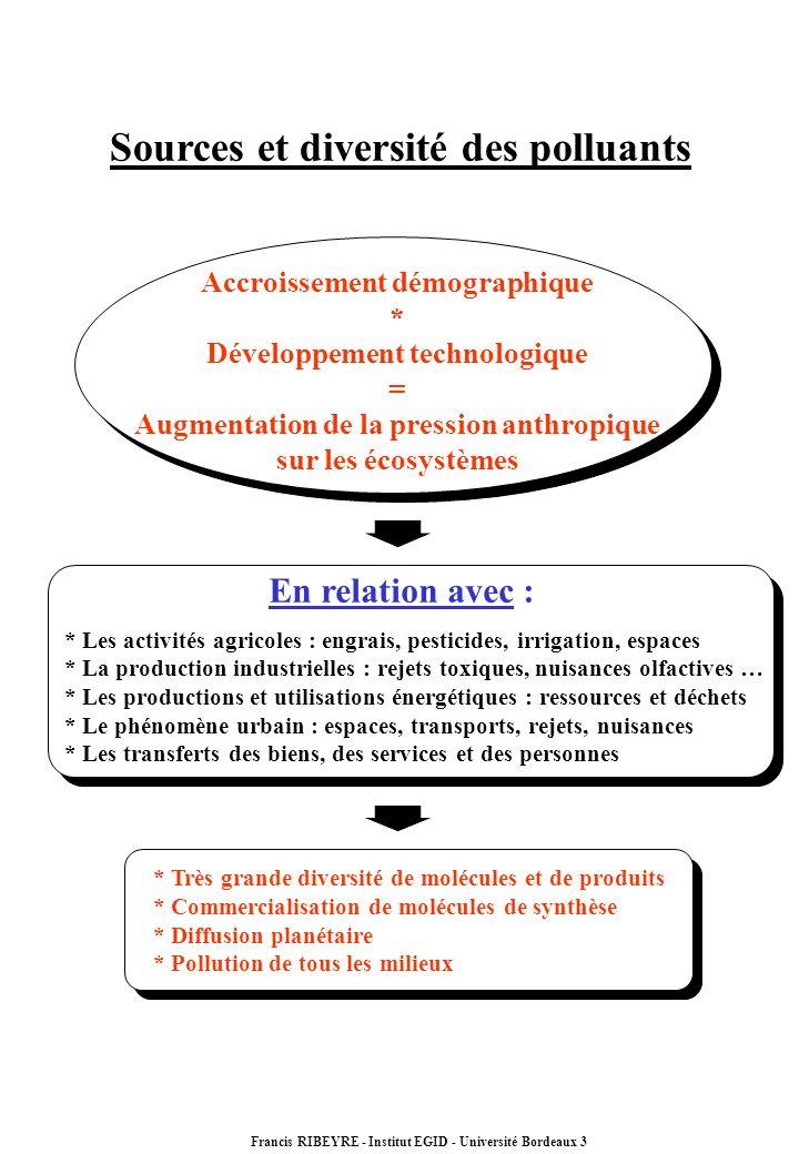 Sources et diversité des polluants Accroissement démographique * Développement technologique = Augmentation de la pression anthropique sur les écosyst