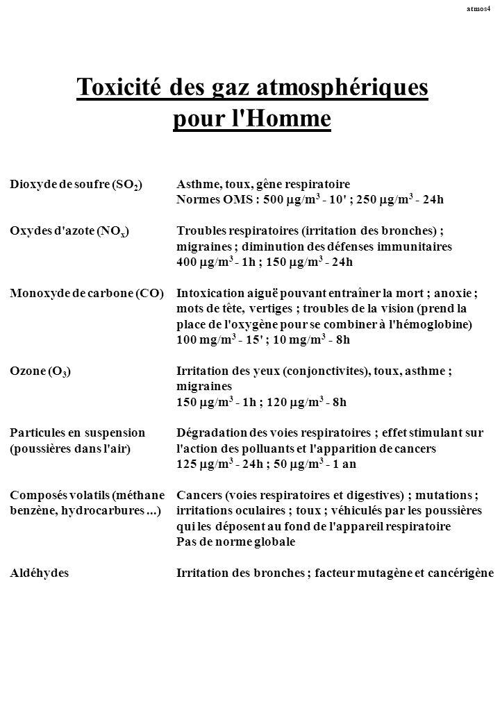 atmos4 Toxicité des gaz atmosphériques pour l'Homme Dioxyde de soufre (SO 2 )Asthme, toux, gêne respiratoire Normes OMS : 500 g/m 3 - 10' ; 250 g/m 3