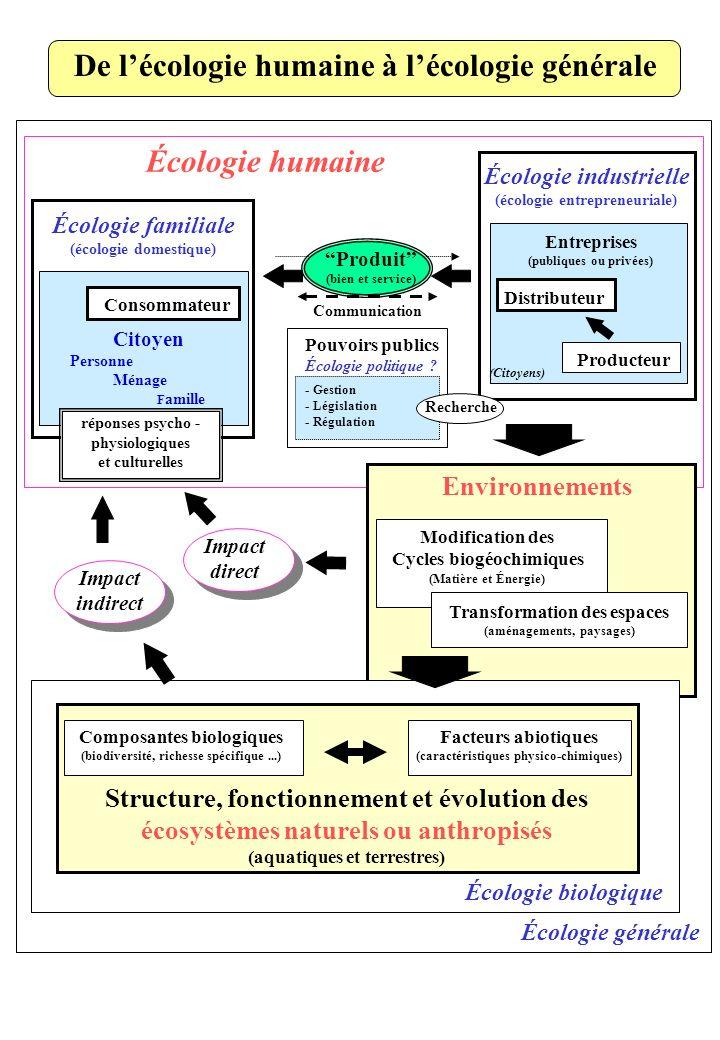 Transformation des espaces (aménagements, paysages) Écologie familiale (écologie domestique) Écologie industrielle (écologie entrepreneuriale) Écologi