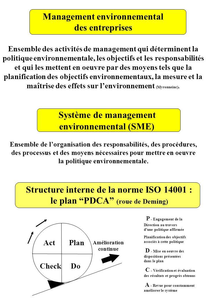Management environnemental des entreprises Ensemble des activités de management qui déterminent la politique environnementale, les objectifs et les re