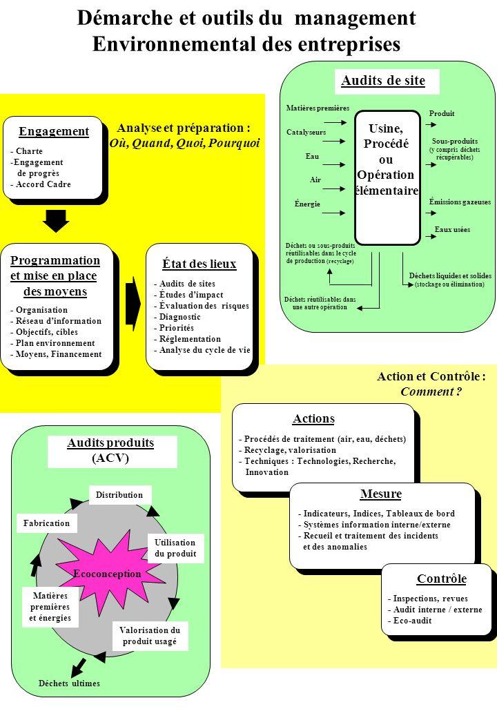 Démarche et outils du management Environnemental des entreprises Analyse et préparation : Où, Quand, Quoi, Pourquoi Engagement - Charte -Engagement de