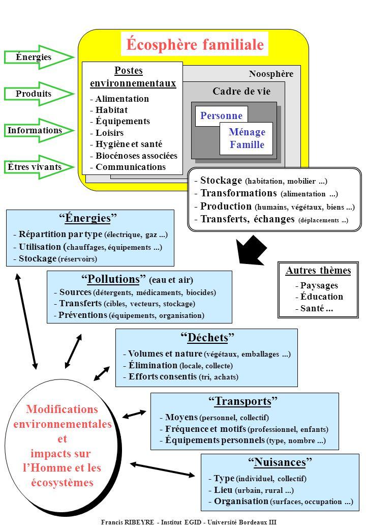 Énergies - Répartition par type (électrique, gaz...) - Utilisation ( chauffages, équipements...) - Stockage (réservoirs) Écosphère familiale Cadre de