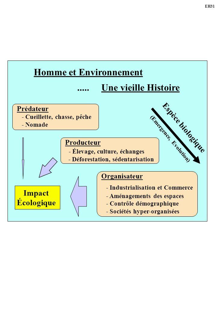 EH31 Homme et Environnement..... Une vieille Histoire Espèce biologique (Emergence, Evolution) Prédateur - Cueillette, chasse, pêche - Nomade Producte