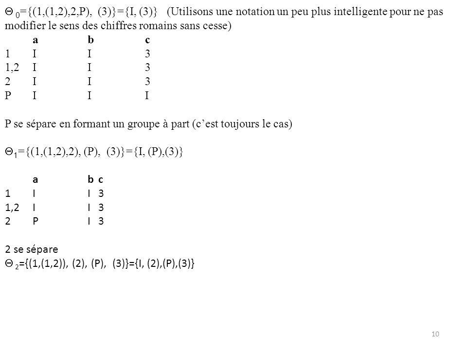 10 0 ={(1,(1,2),2,P), (3)}={I, (3)} (Utilisons une notation un peu plus intelligente pour ne pas modifier le sens des chiffres romains sans cesse) abc 1II3 1,2II3 2II3 PIII P se sépare en formant un groupe à part (cest toujours le cas) 1 ={(1,(1,2),2), (P), (3)}={I, (P),(3)} abc 1II3 1,2II3 2PI3 2 se sépare 2 ={(1,(1,2)), (2), (P), (3)}={I, (2),(P),(3)}