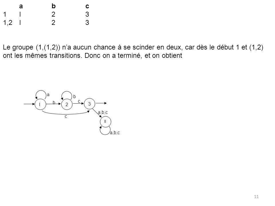 11 abc 1I23 1,2I23 Le groupe (1,(1,2)) na aucun chance à se scinder en deux, car dès le début 1 et (1,2) ont les mêmes transitions. Donc on a terminé,