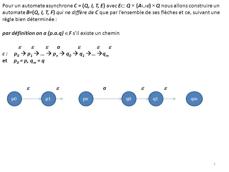 3 Pour un automate asynchrone C = (Q, I, T, E) avec E Q × (A ) × Q nous allons construire un automate B=(Q, I, T, F) qui ne diffère de C que par lensemble de ses flèches et ce, suivant une règle bien déterminée : par définition on a (p.a.q) F sil existe un chemin a c : p 0 p 1 … p n q 0 q 1 … q m et p 0 = p, q m = q a p0p1pnq0qmq1