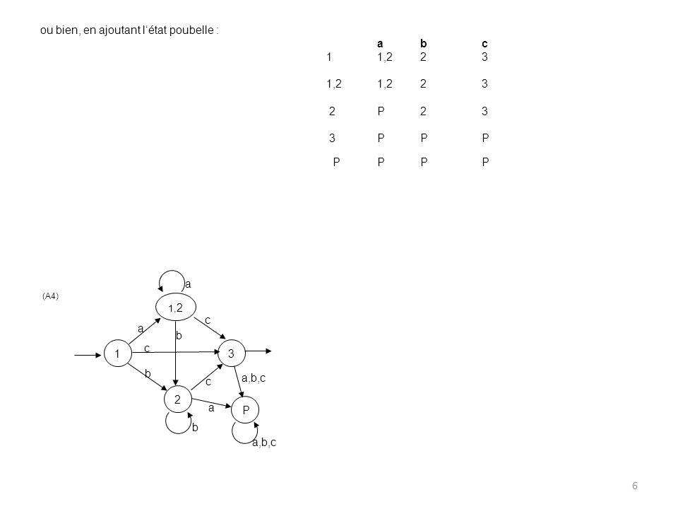 6 1 2 3 1, 2 a a b b b c c c P a,b,c a ou bien, en ajoutant létat poubelle : a bc 11,2 23 1,21,2 23 2P 23 3P PP PP PP (A4)