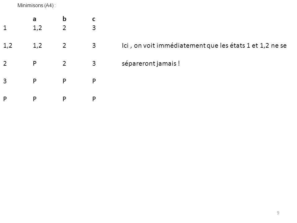 9 Minimisons (A4) : abc 11,223 1,21,223Ici, on voit immédiatement que les états 1 et 1,2 ne se 2P23sépareront jamais ! 3PPP PPPP