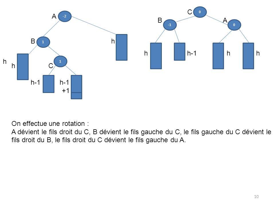 1 1 -2 A B h h C h-1 h-1 +1 On effectue une rotation : A dévient le fils droit du C, B dévient le fils gauche du C, le fils gauche du C dévient le fil
