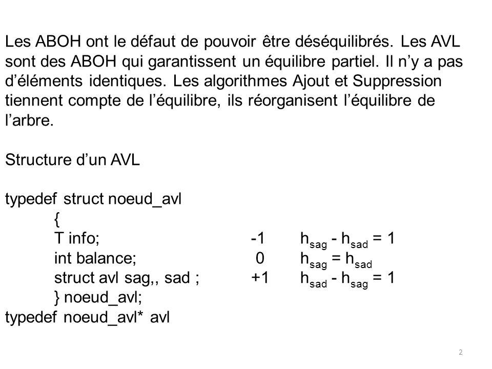 Les ABOH ont le défaut de pouvoir être déséquilibrés. Les AVL sont des ABOH qui garantissent un équilibre partiel. Il ny a pas déléments identiques. L