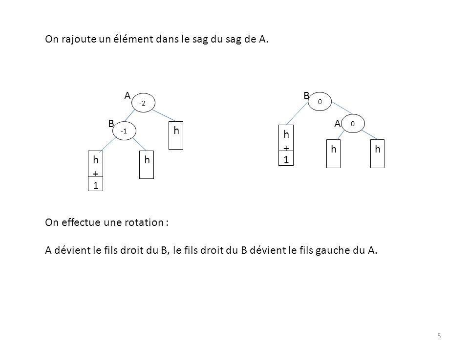 On rajoute un élément dans le sag du sag de A. A B B A On effectue une rotation : A dévient le fils droit du B, le fils droit du B dévient le fils gau