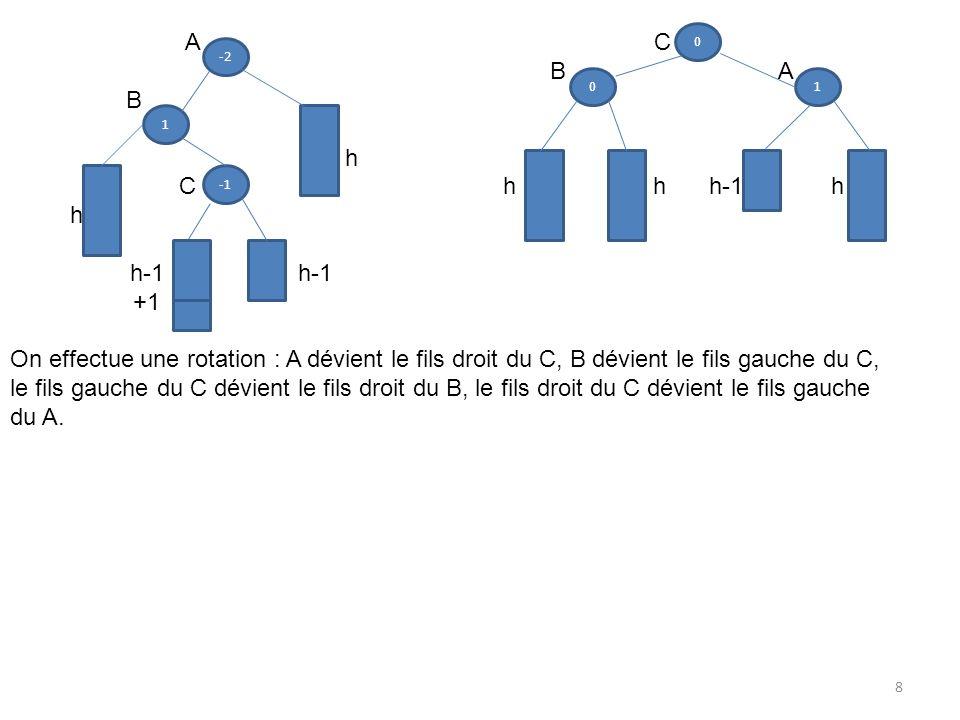 -2 1 A C BA B h C h h h-1 h h h-1h-1 +1 On effectue une rotation : A dévient le fils droit du C, B dévient le fils gauche du C, le fils gauche du C dé