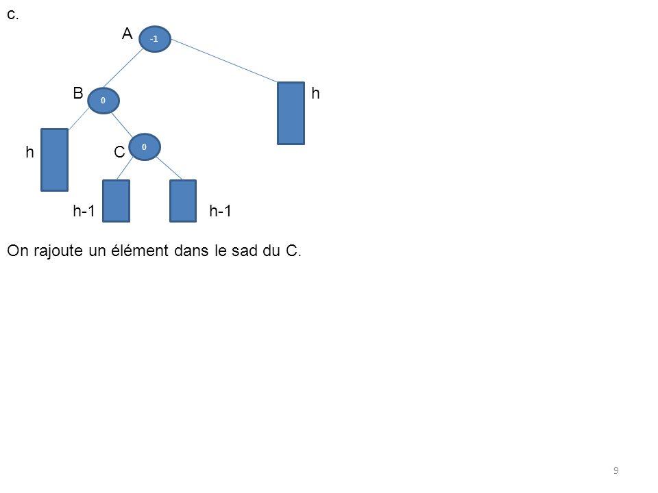 0 0 c. A B h h C h-1 On rajoute un élément dans le sad du C. 9