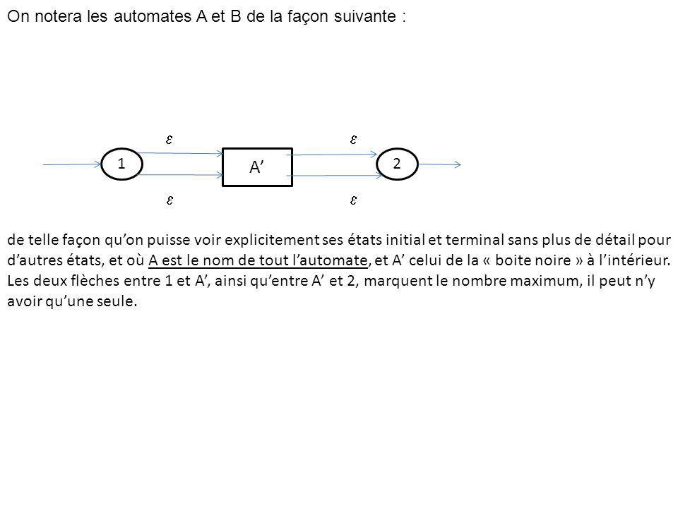 On notera les automates A et B de la façon suivante : de telle façon quon puisse voir explicitement ses états initial et terminal sans plus de détail