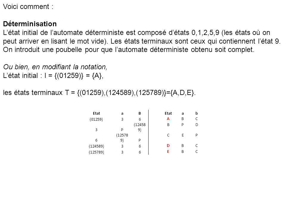 EtataB ab (01259)36 ABC 3P (12458 9) BPD 6 (12578 9)P CEP (124589)36 DBC (125789)36 EBC Voici comment : Déterminisation Létat initial de lautomate dét