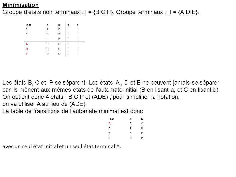 Etatabab BPDIII CEP I PPPII ABCII DBCII EBCII Minimisation Groupe détats non terminaux : I = {B,C,P}. Groupe terminaux : II = {A,D,E}. Etatab ABC BPD