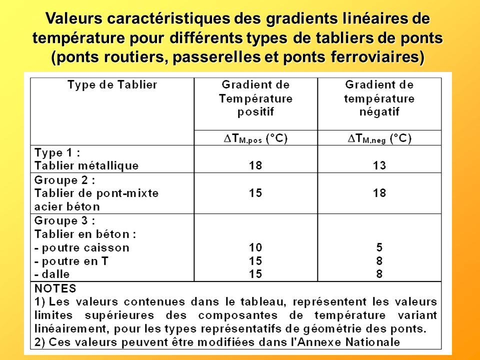Valeurs caractéristiques des gradients linéaires de température pour différents types de tabliers de ponts (ponts routiers, passerelles et ponts ferro
