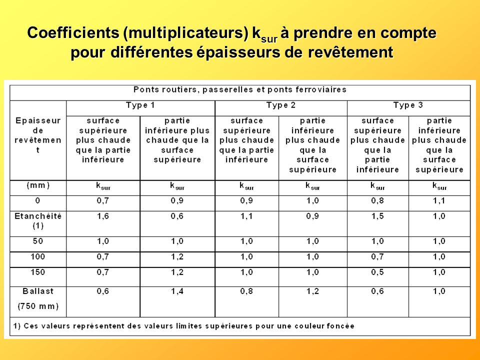 Coefficients (multiplicateurs) k sur à prendre en compte pour différentes épaisseurs de revêtement