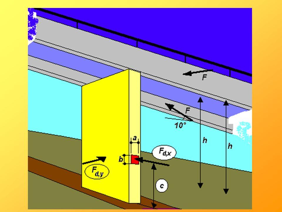 Chocs de véhicules routiers sur piles de ponts EN 1991-2 & EN 1991-1-7 Largeur de laire dimpact : largeur de lobstacle limitée à 1,50 m 0,25 m (voitures) 0,50 m (camions) 0,5 m (voitures) 0,50 à 1,50 m (camions) Tableau 4.1 : Valeurs indicatives des forces de calcul statiques équivalentes dues à des impacts de véhicules sur des éléments porteurs de structures ou en bordure de routes