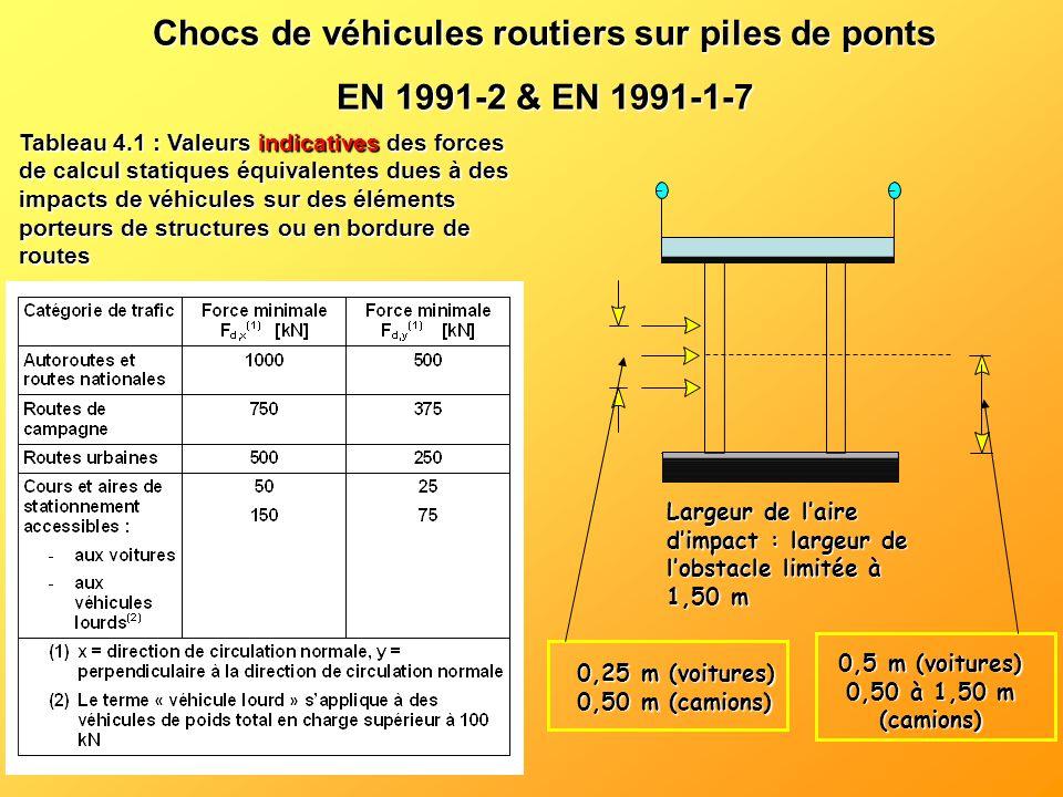Chocs de véhicules routiers sur piles de ponts EN 1991-2 & EN 1991-1-7 Largeur de laire dimpact : largeur de lobstacle limitée à 1,50 m 0,25 m (voitur