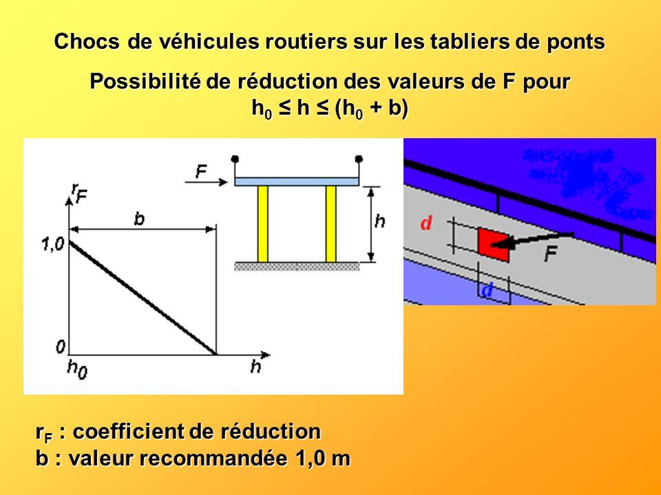 Chocs de véhicules routiers sur les tabliers de ponts Possibilité de réduction des valeurs de F pour h 0 h (h 0 + b) r F : coefficient de réduction b