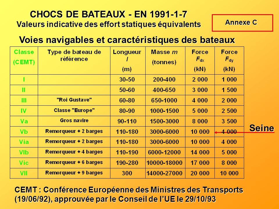 CHOCS DE BATEAUX - EN 1991-1-7 Valeurs indicative des effort statiques équivalents Voies navigables et caractéristiques des bateaux CEMT : Conférence