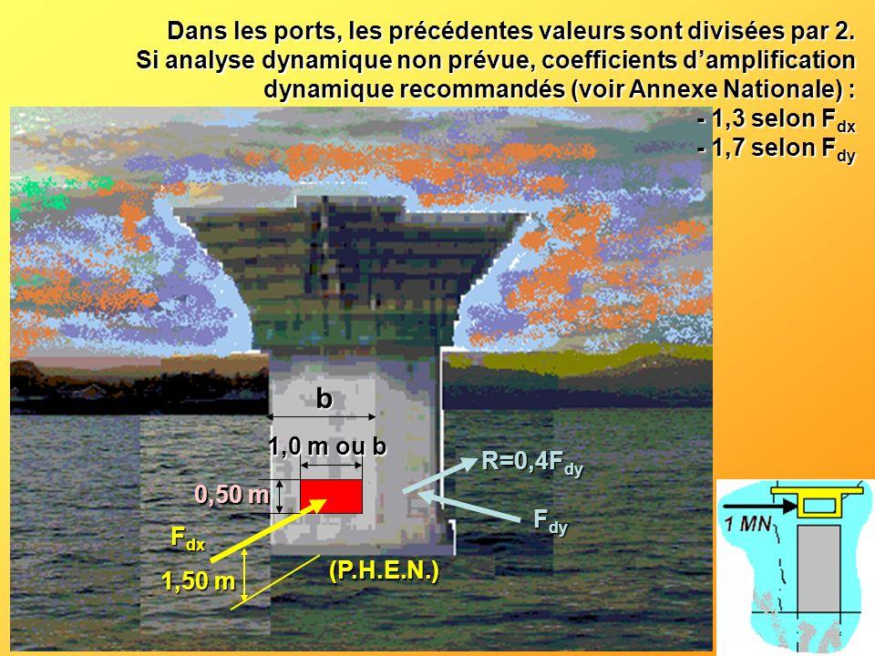 b 1,0 m ou b 0,50 m F dx F dy R=0,4F dy (P.H.E.N.) 1,50 m Dans les ports, les précédentes valeurs sont divisées par 2. Si analyse dynamique non prévue
