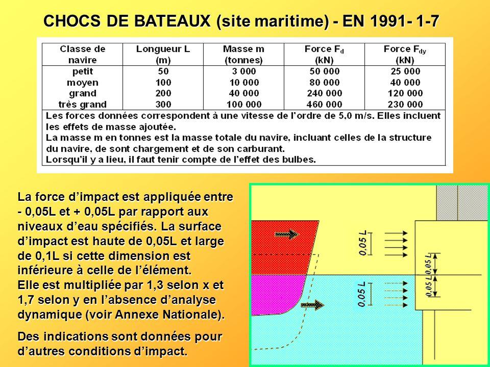 CHOCS DE BATEAUX (site maritime) - EN 1991- 1-7 La force dimpact est appliquée entre - 0,05L et + 0,05L par rapport aux niveaux deau spécifiés. La sur