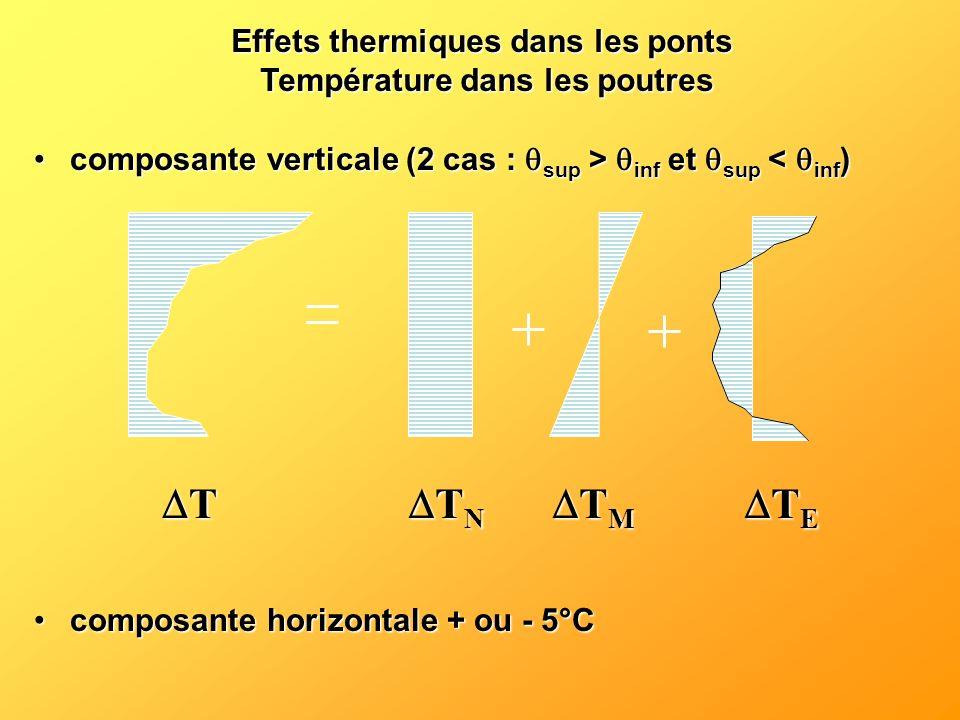 composante verticale (2 cas : sup > inf et sup inf et sup < inf ) composante horizontale + ou - 5°Ccomposante horizontale + ou - 5°C T T N T N T M T M