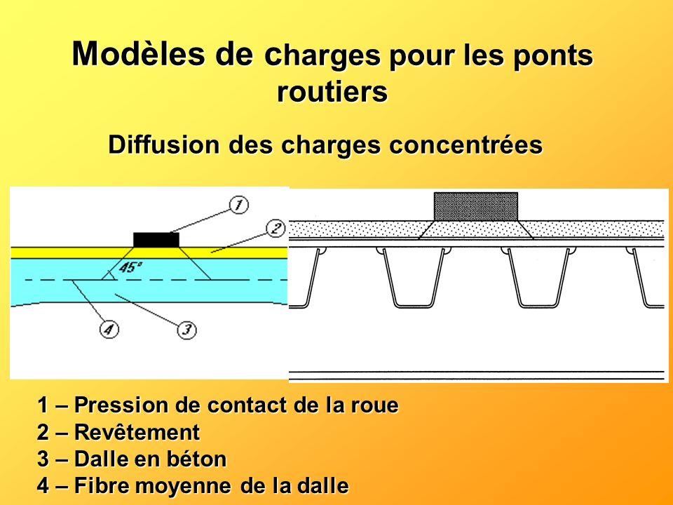 Diffusion des charges concentrées 1 – Pression de contact de la roue 2 – Revêtement 3 – Dalle en béton 4 – Fibre moyenne de la dalle Modèles de c harg