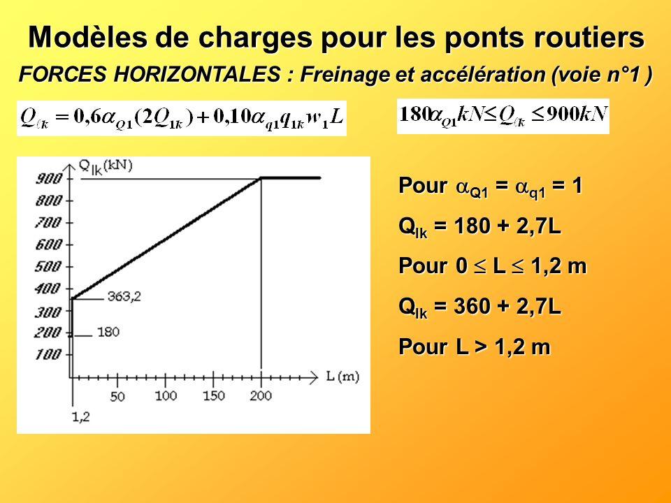 FORCES HORIZONTALES : Freinage et accélération (voie n°1 ) Modèles de charges pour les ponts routiers Pour Q1 = q1 = 1 Q lk = 180 + 2,7L Pour 0 L 1,2