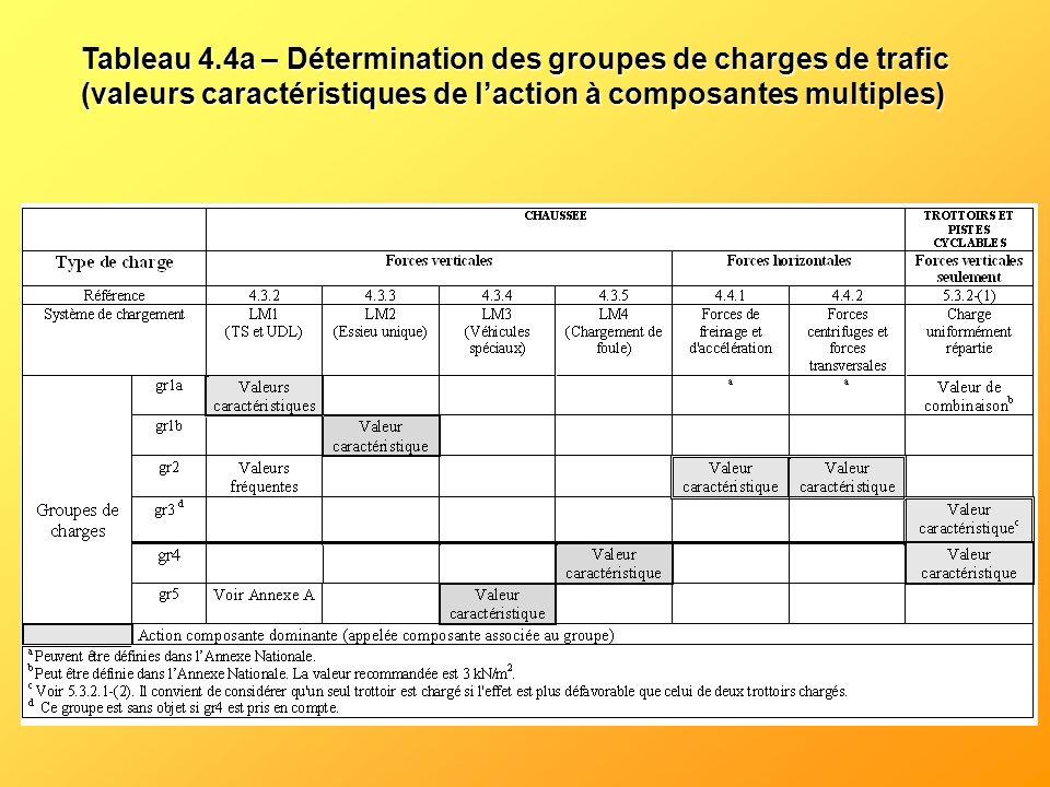 Tableau 4.4a – Détermination des groupes de charges de trafic (valeurs caractéristiques de laction à composantes multiples)