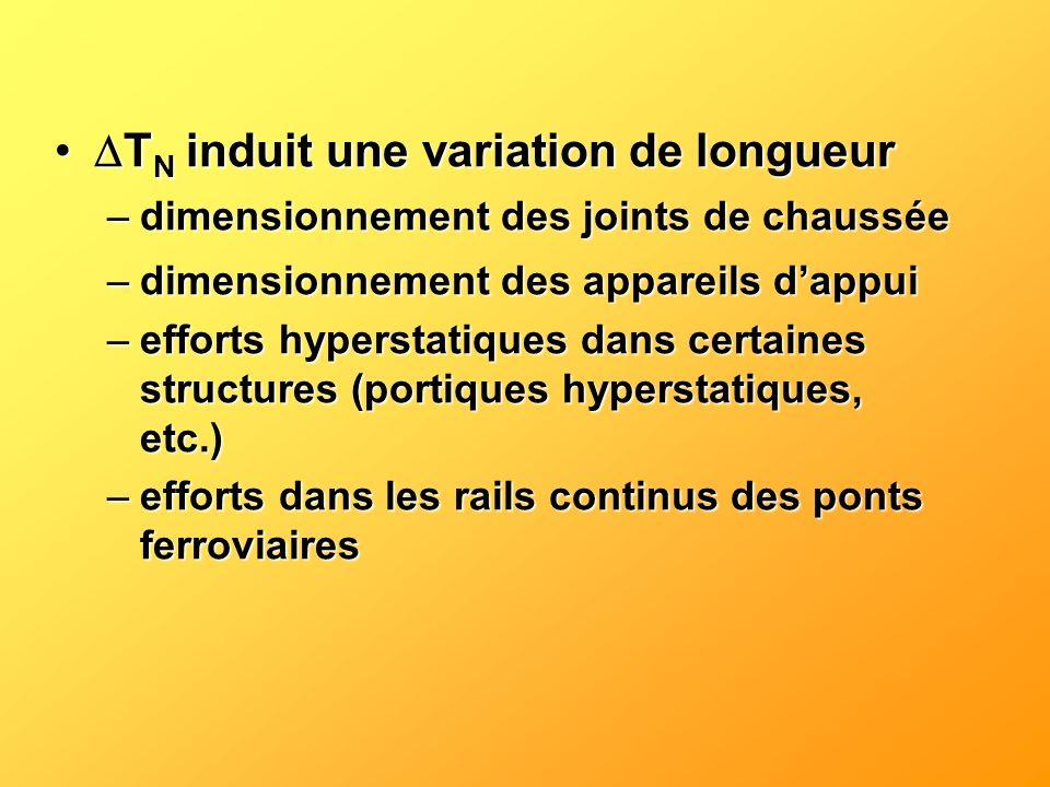 T N induit une variation de longueur T N induit une variation de longueur –dimensionnement des joints de chaussée –dimensionnement des appareils dappu