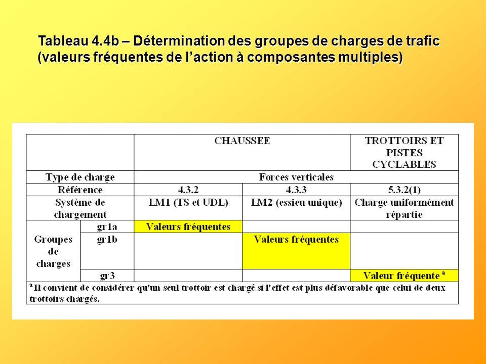 Tableau 4.4b – Détermination des groupes de charges de trafic (valeurs fréquentes de laction à composantes multiples)