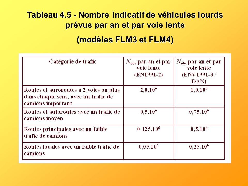 Tableau 4.5 - Nombre indicatif de véhicules lourds prévus par an et par voie lente (modèles FLM3 et FLM4)