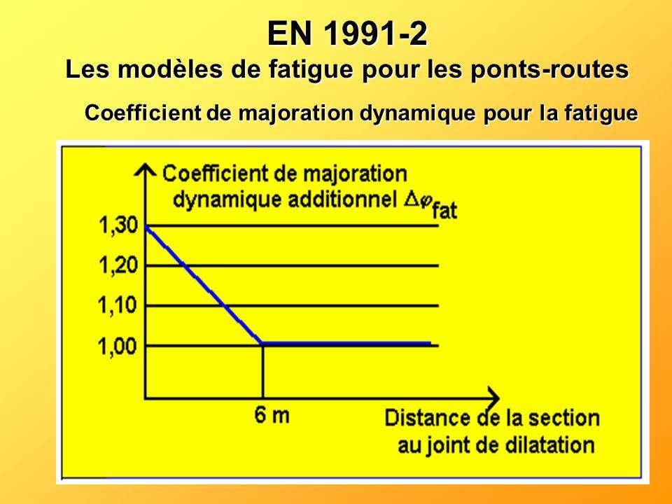 Coefficient de majoration dynamique pour la fatigue EN 1991-2 Les modèles de fatigue pour les ponts-routes