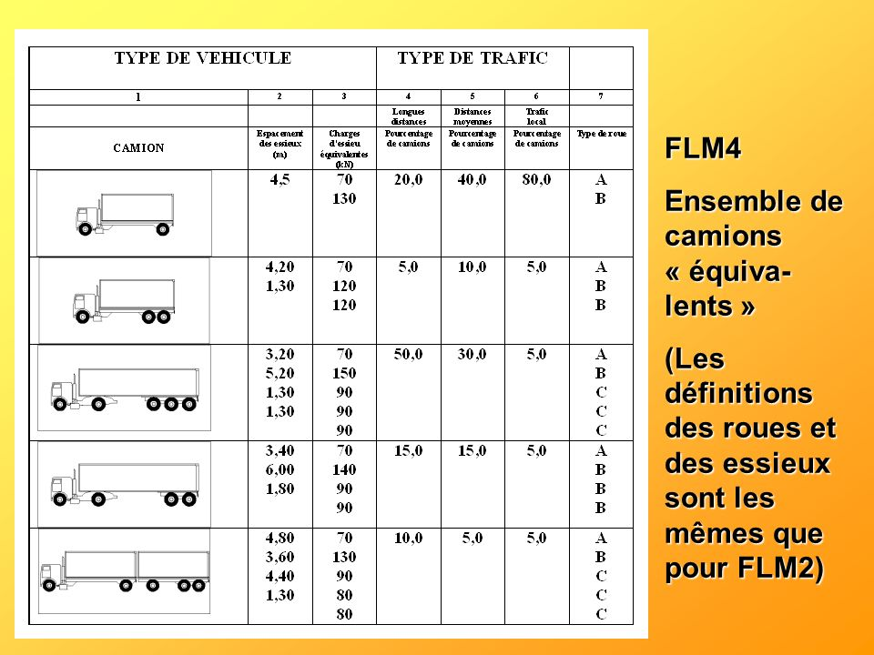 FLM4 Ensemble de camions « équiva- lents » (Les définitions des roues et des essieux sont les mêmes que pour FLM2)