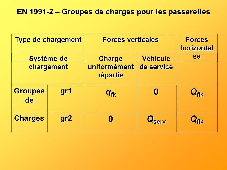 EN 1991-2 – Groupes de charges pour les passerelles Type de chargement Forces verticales Forces horizontal es Système de chargement Charge uniformémen