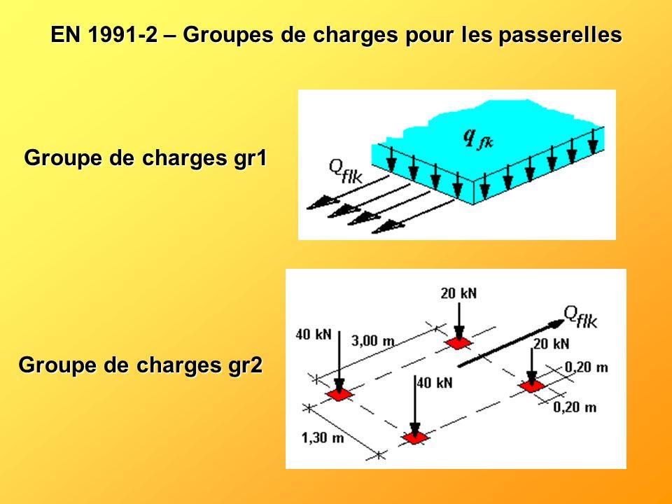 EN 1991-2 – Groupes de charges pour les passerelles Groupe de charges gr1 Groupe de charges gr2